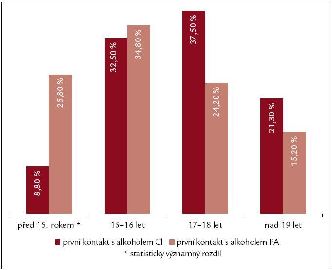 Věk prvního kontaktu s alkoholem. PA – chronická pankreatitida, CI – jaterní cirhóza