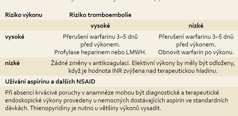 Rizika krvácení u antikoagulační terapie. Tab. 3. Risk of bleeding with anticoagulation therapy.