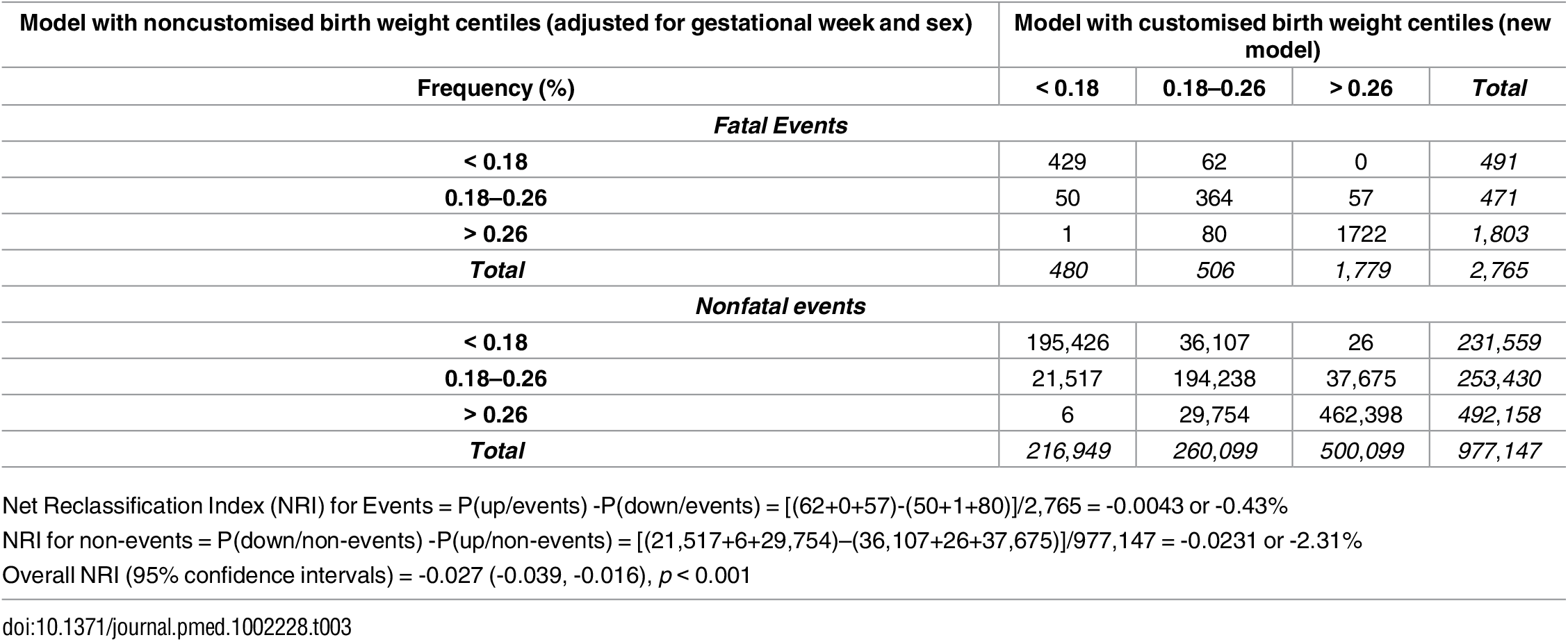 Reclassification of fatal and nonfatal events (stillbirth or infant death).