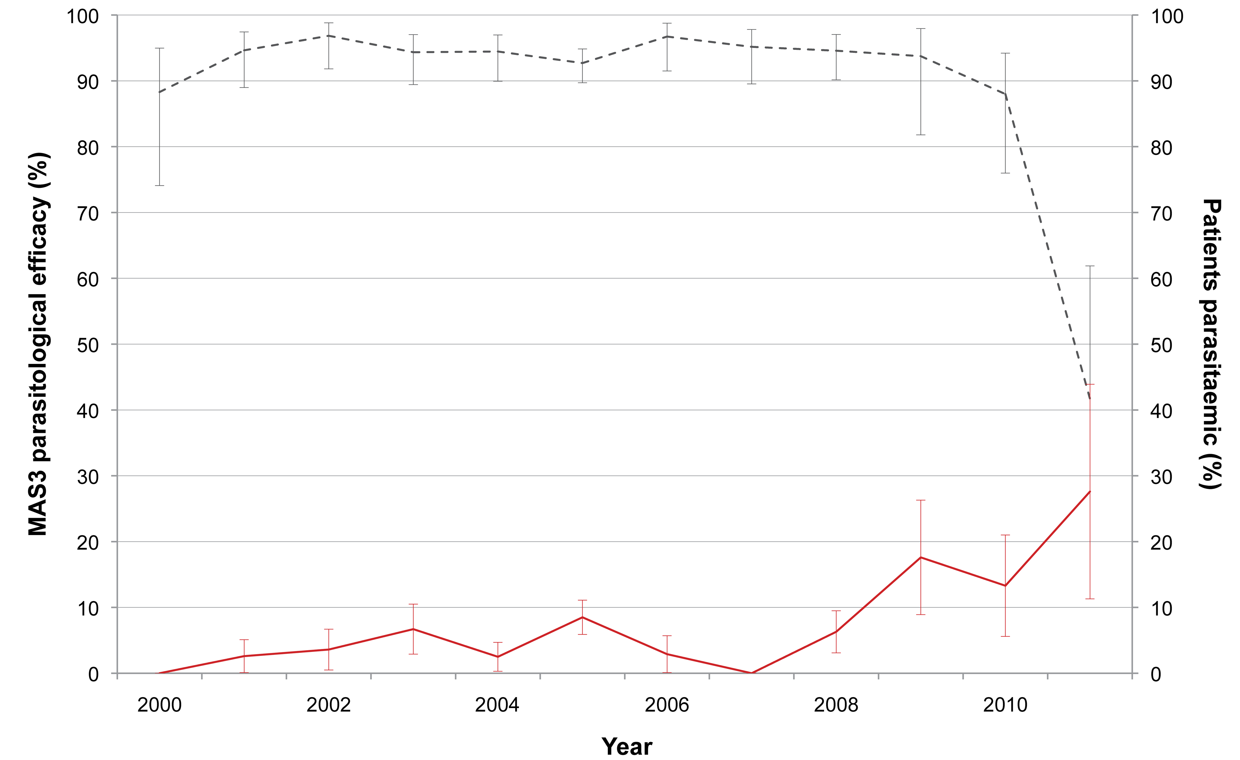 Day-42 PCR-adjusted MAS<sub>3</sub> parasitological efficacy and proportion of patients still parasitaemic at day 3.