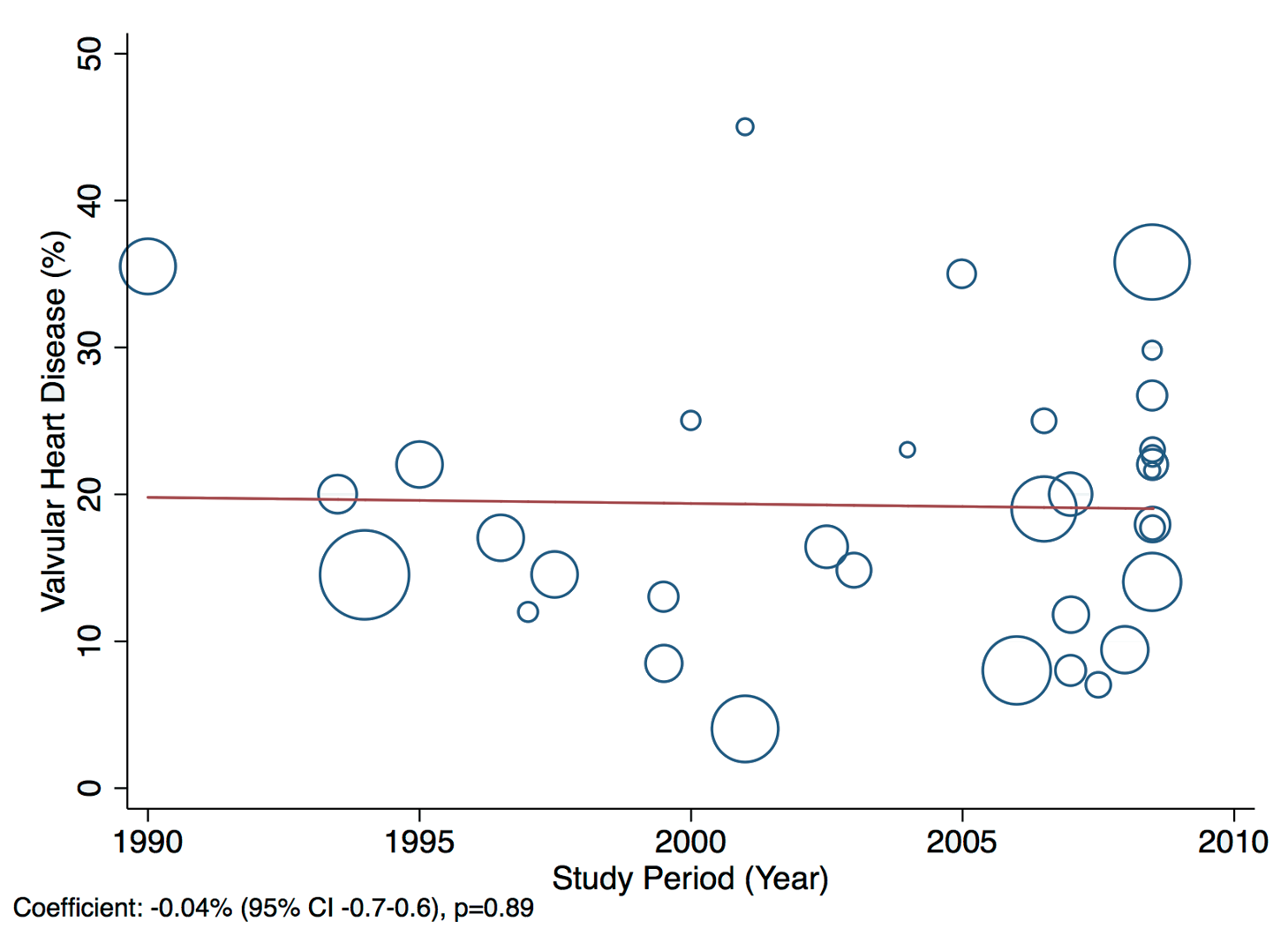 Meta-regression of valvular heart disease against study period.