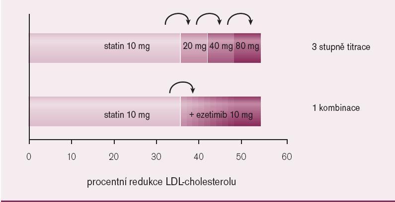 Zvyšování dávky statinu nebo kombinace ezetimib + statin.