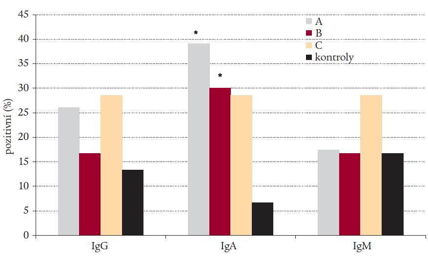Výskyt tříd IgG, IgA a IgM protilátek proti Helicobacter pylori detekovaných metodou ELISA ve skupinách A (autoimunitní tyreoiditida), B (polyglandulární aktivace autoimunity), C (autoimunitní polyglandulární syndrom II. typu) a ve skupině kontrol.