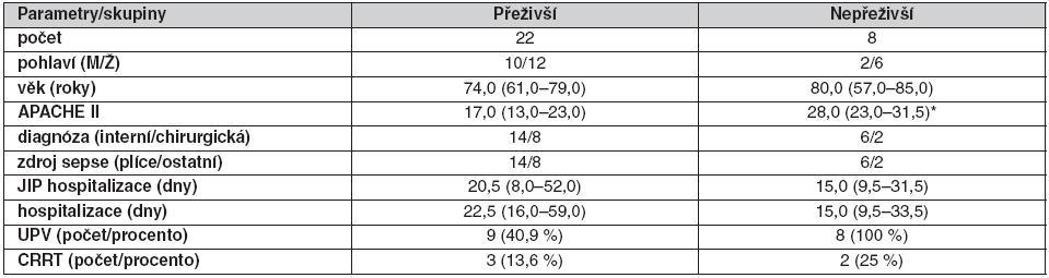 Základní charakteristiky septických pacientů – přeživší/nepřeživší v S1