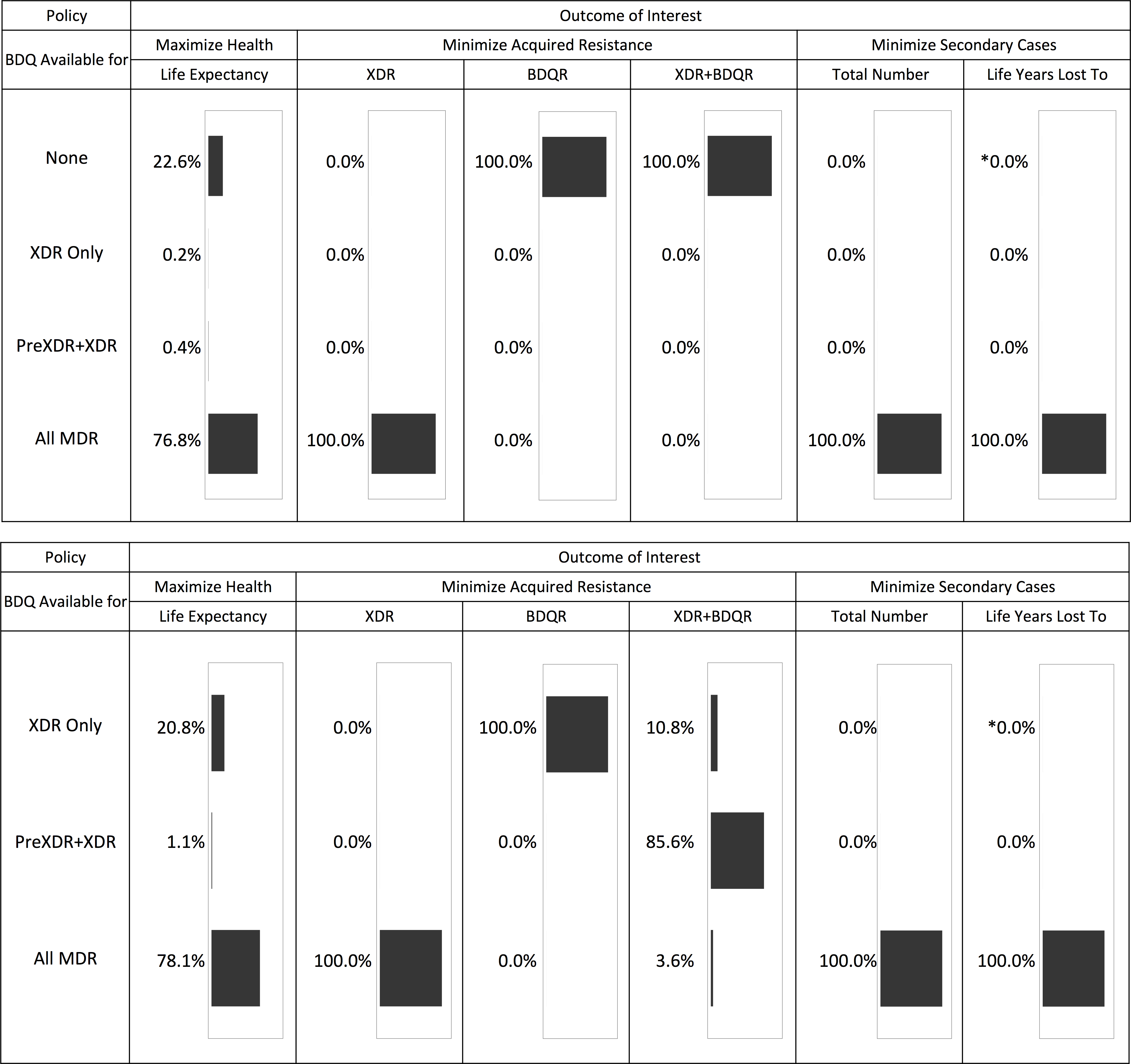 Optimal bedaquiline use strategy for different outcomes based on 5,000 simulation runs.