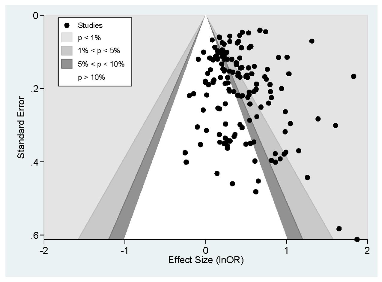 Contour enhanced funnel plot.