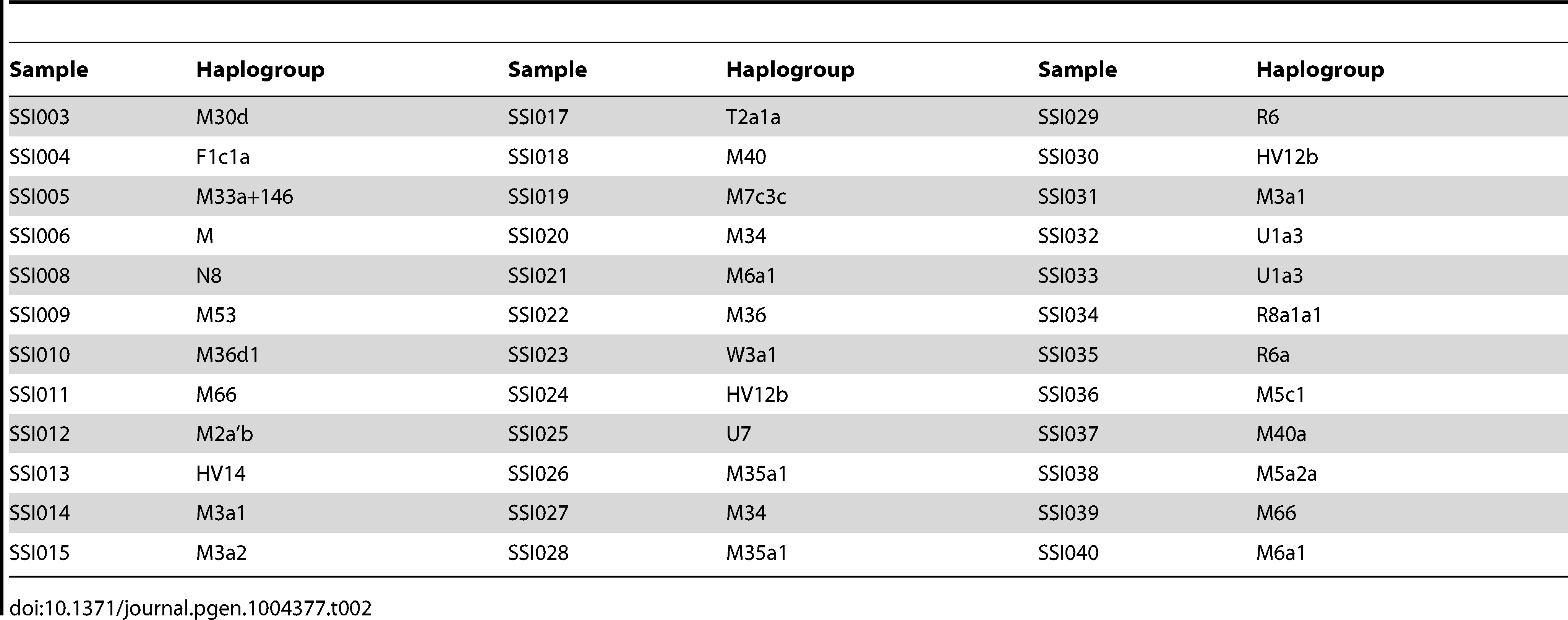 Mitochondria haplogroup assignment for the 36 SSIP samples.