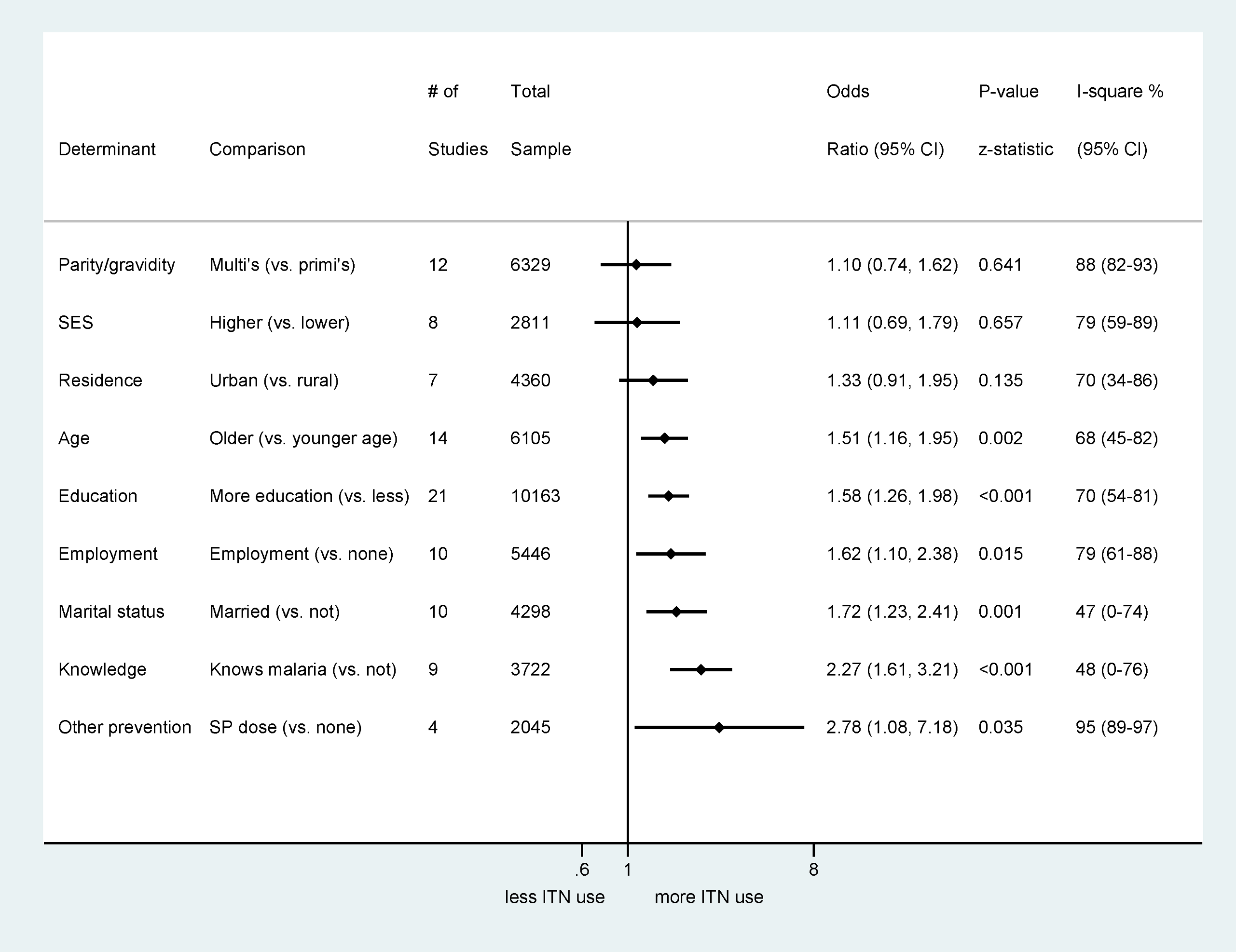 Summary odds ratios of determinants of ITN use assessed in 17 studies with quantitative data.