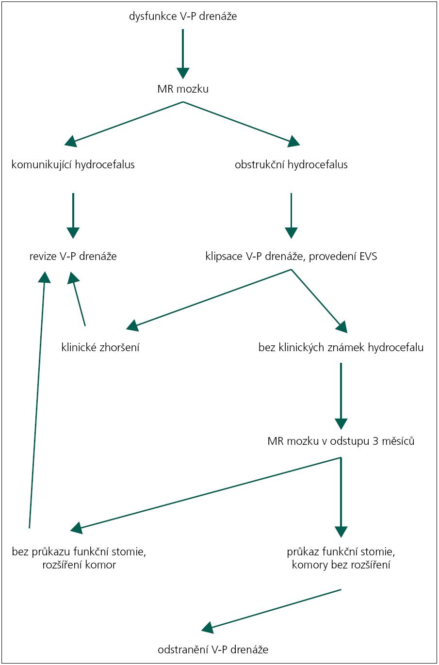 Diagnostický a terapeutický algoritmus u pacientů s V-P drenáží na naší klinice.