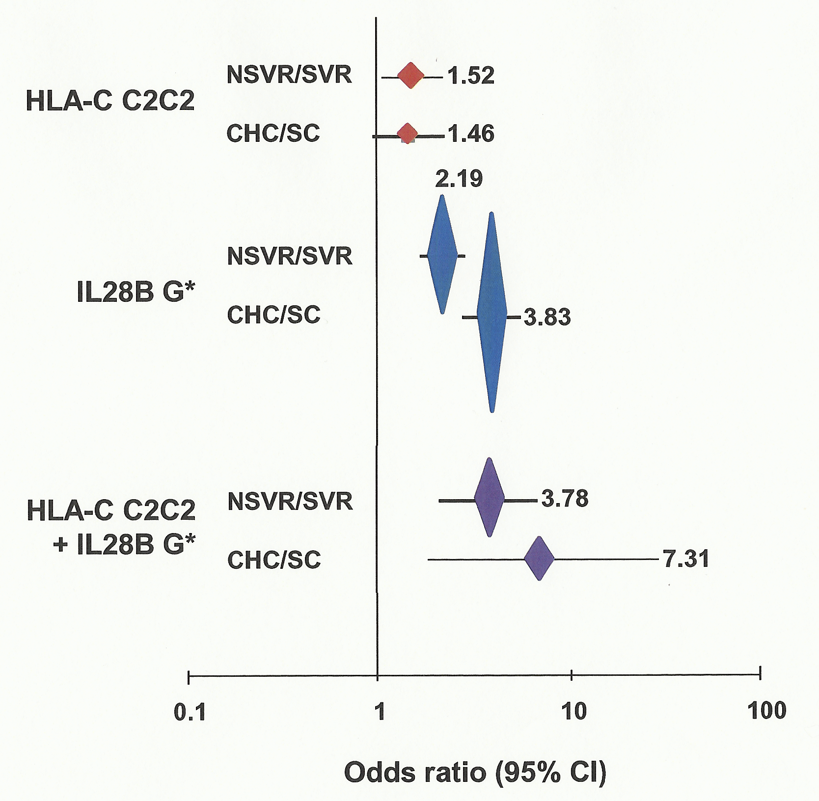 Association of HLA-C genotype with viral clearance with and without therapy.