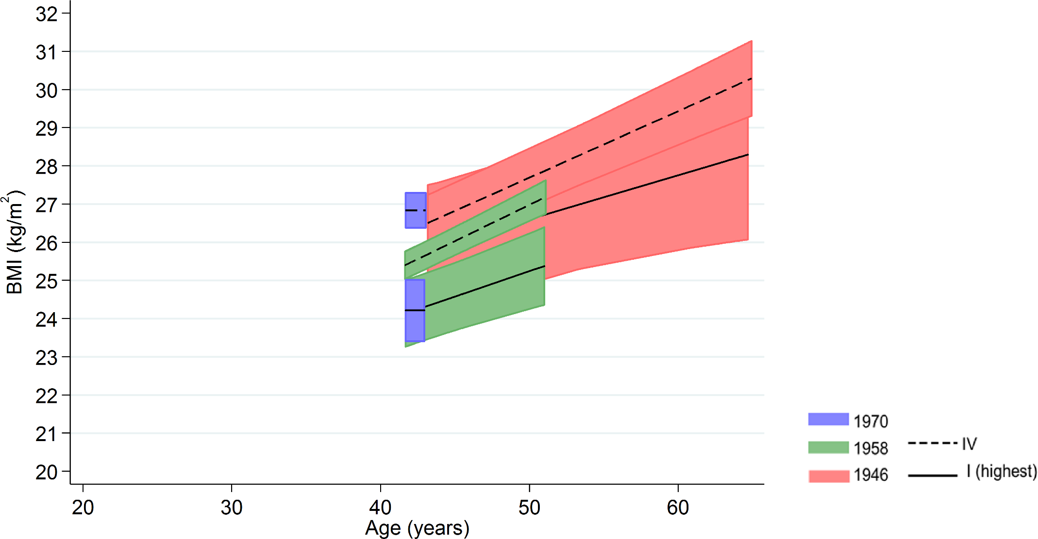 Female BMI across adulthood in relation to own social class (42/43 y) in the 1946 NSHD, 1958 NCDS, and 1970 BCS British birth cohort studies.