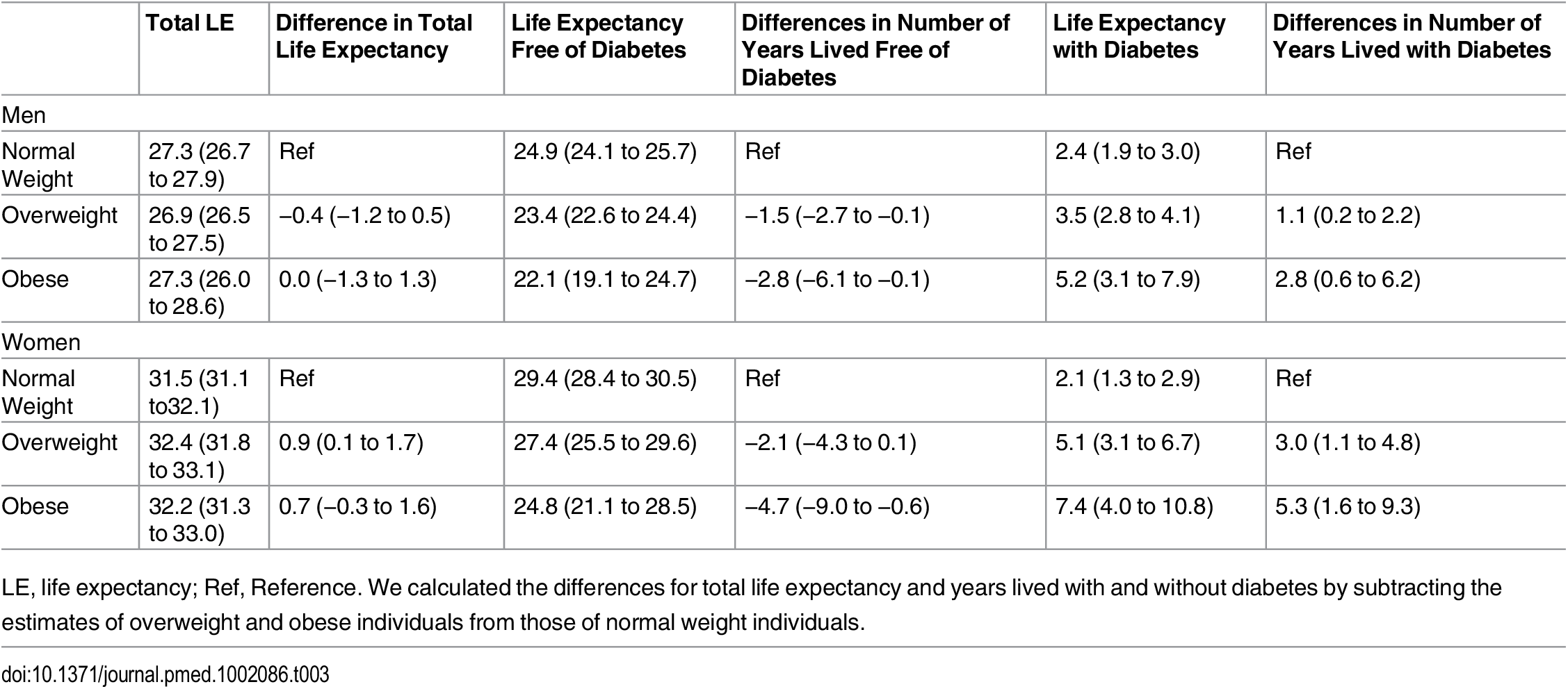 Differences in life expectancy, in years, at age 55 y for normal weight, overweight, and obesity in men and women.