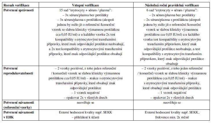 Název zkušební metody: <em>Nepřímý antiglobulinový test – test kompatibility</em>