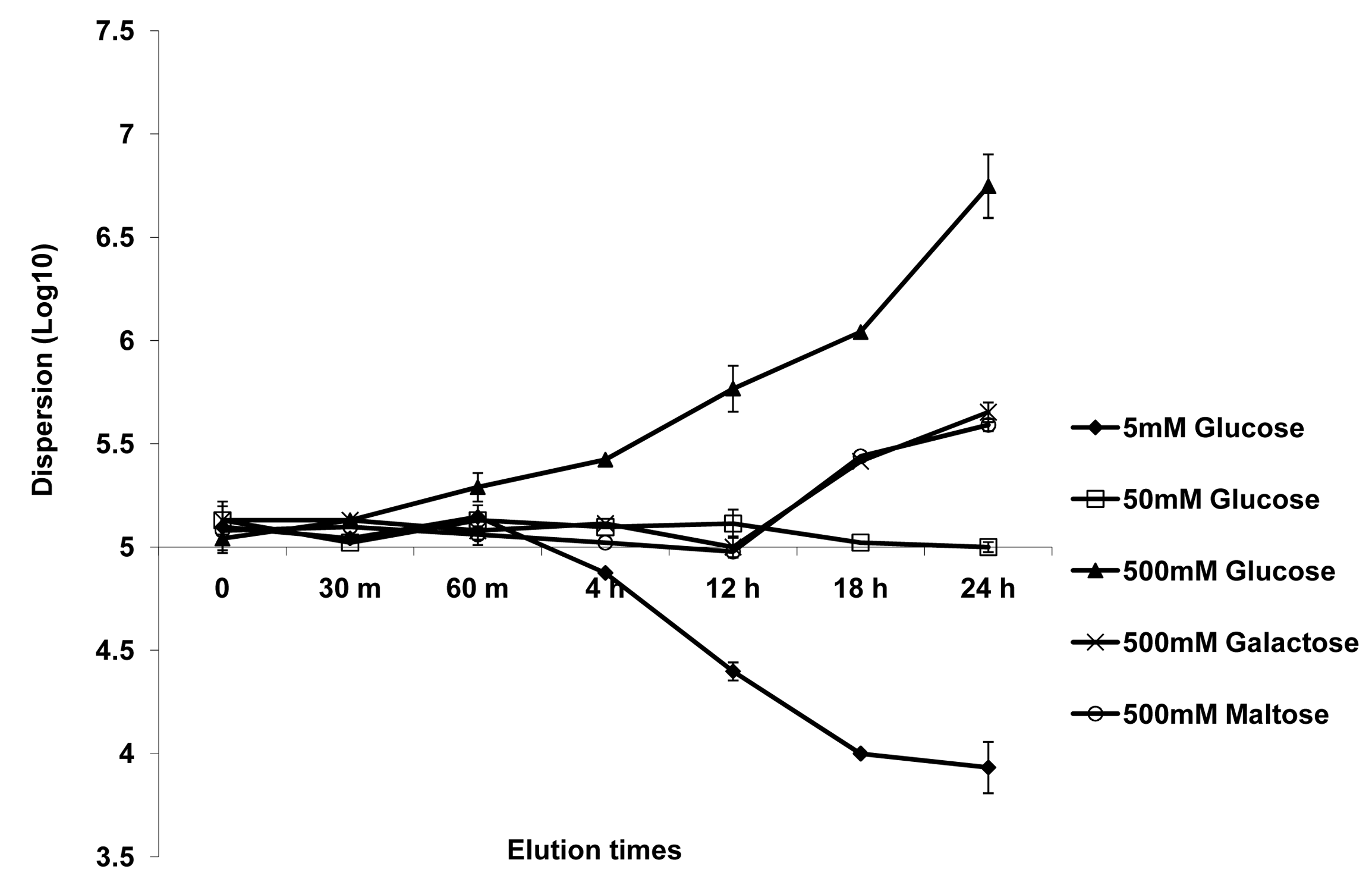 Effect of carbon source on <i>C. albicans</i> biofilm dispersion.