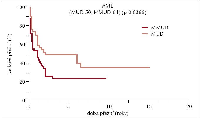 Pravděpodobnost přežití pacientů s AML po alogenní transplantaci od nepříbuzného dárce v závislosti na HLA shodě.