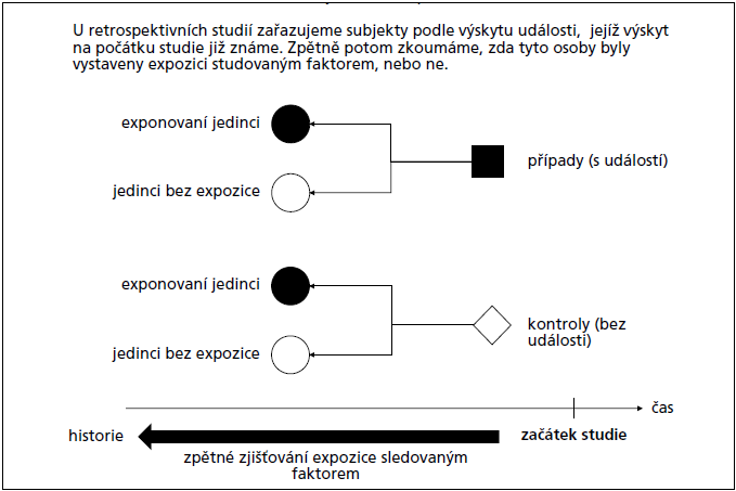 Schéma sledování asociace jevů v retrospektivní studii.