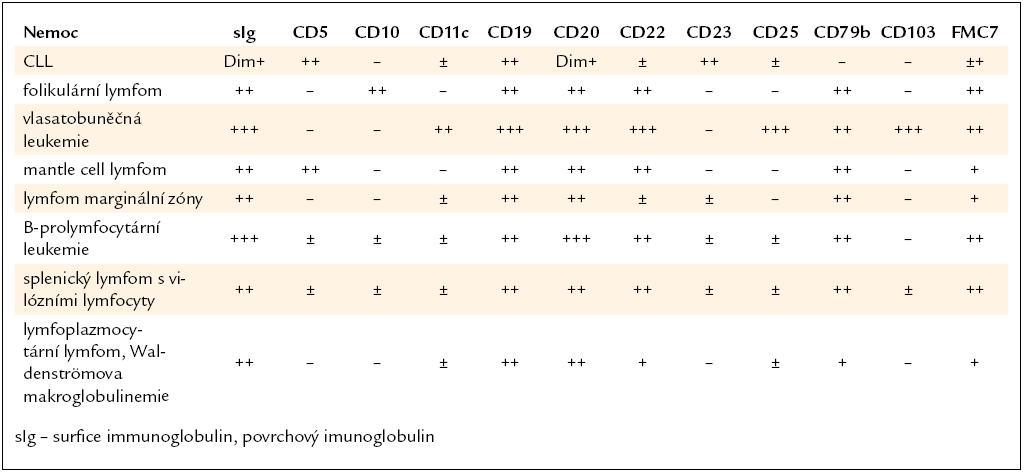 Diferenciální diagnostika indolentních lymfoproliferativních chorob [34].
