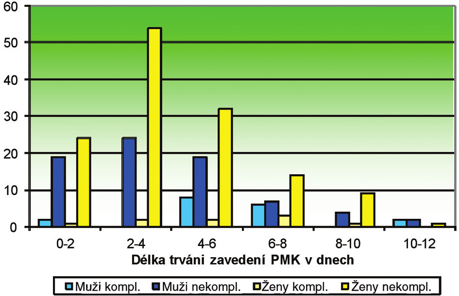 Rozložení urologických komplikací u pacientů podle pohlaví a délky zavedení katetru