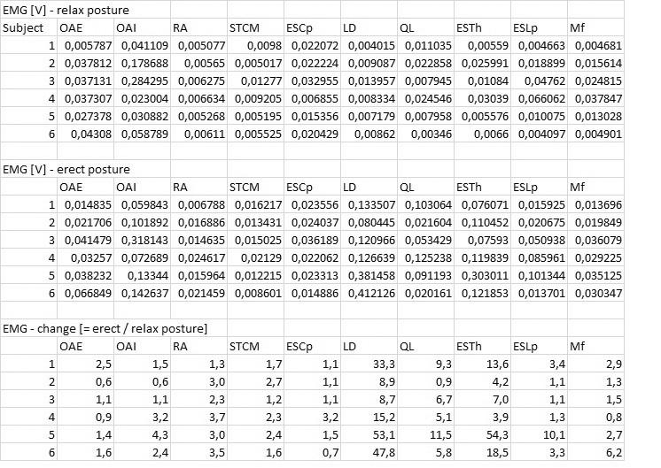 Naměřené hodnoty – EMG; relaxovaný stoj (relax posture), napřímený stoj (erect posture), změna (change) EMG daná podílem hodnot v napřímení k relaxovanému stoji.