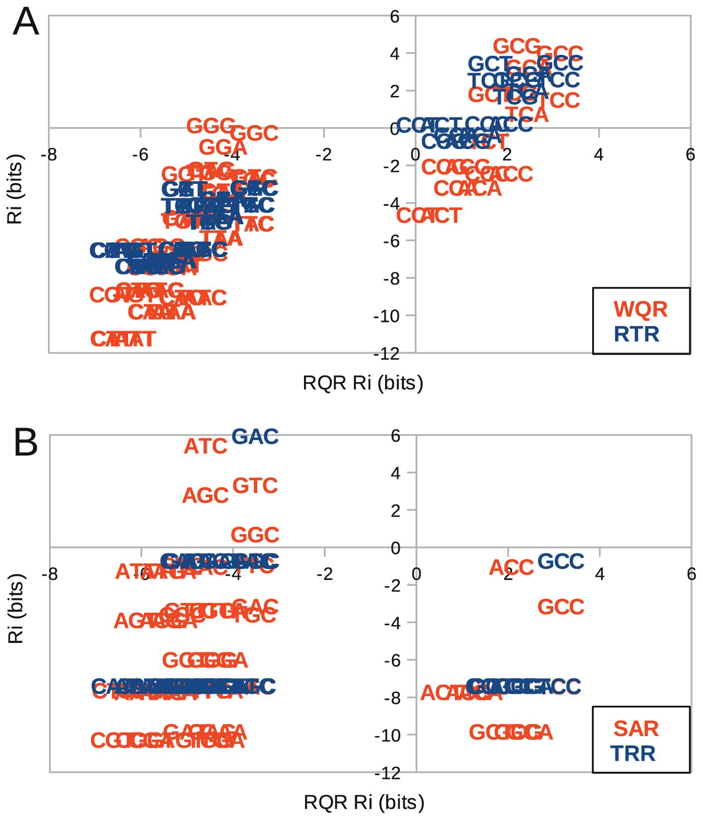 Binding domain mutations can reduce binding targets or generate orthogonal regulators.