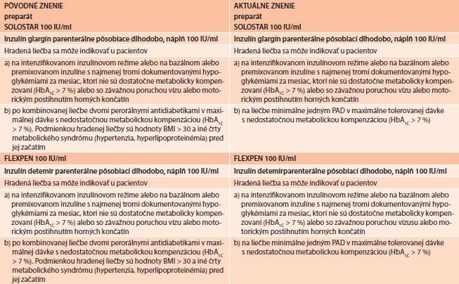 Pôvodné a aktuálne znenie indikačných obmedzení pre bazálne analógy inzulínu