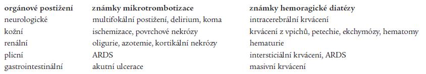 Klinické projevy akutního DIC.