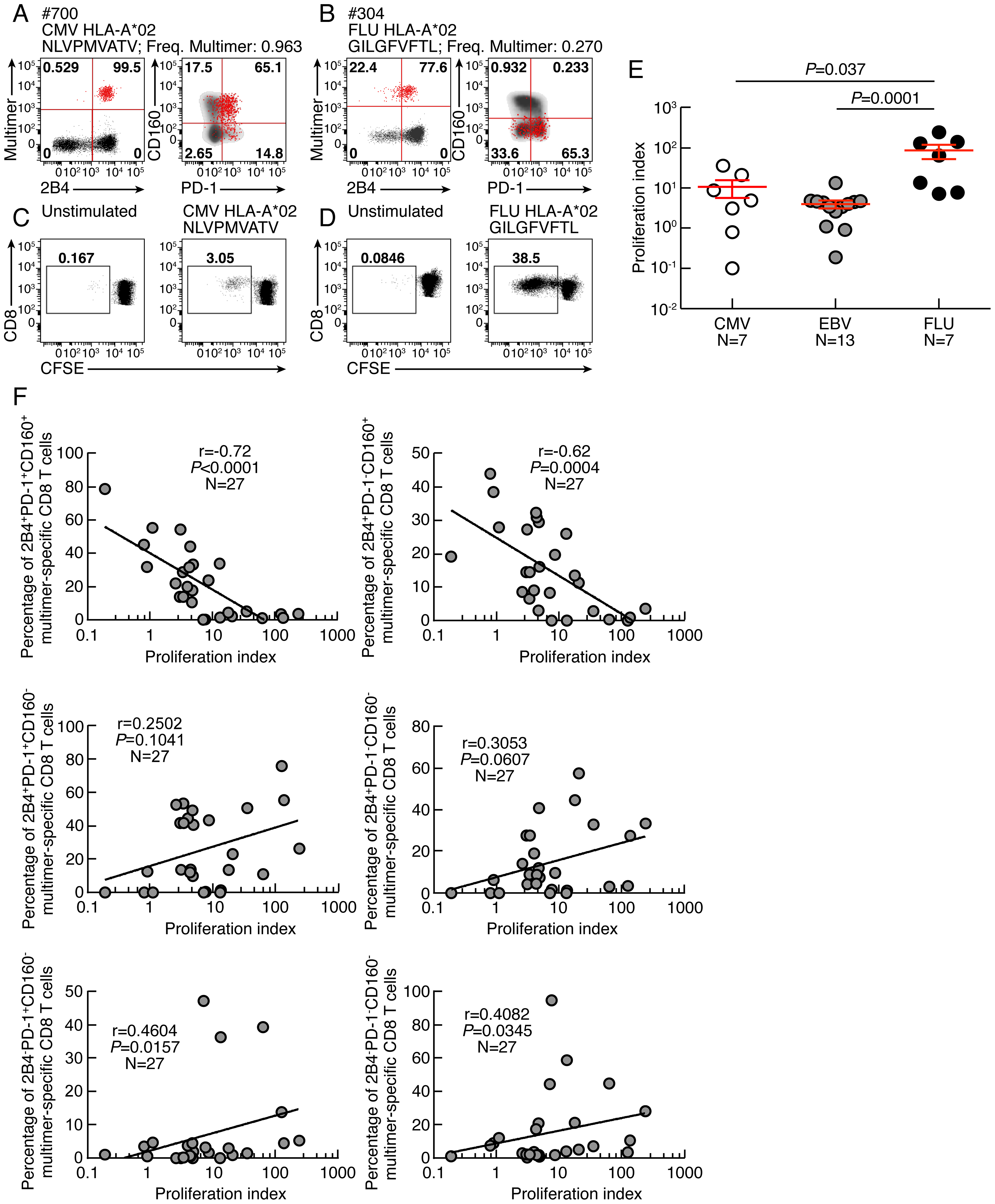 CD160, but not PD-1 and/or 2B4 expression inversely correlates with CD8 T-cell proliferative capacity.