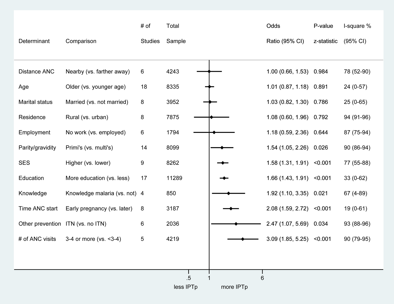 Summary odds ratios of determinants of IPTp receipt assessed in 19 studies with quantitative data.