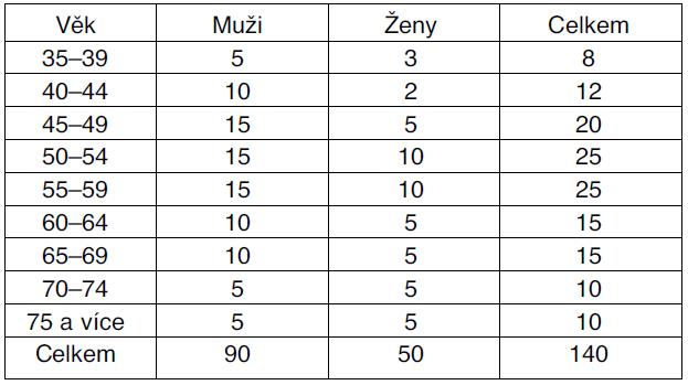 Zastoupení mužů a žen v souboru dotazovaných podle věku