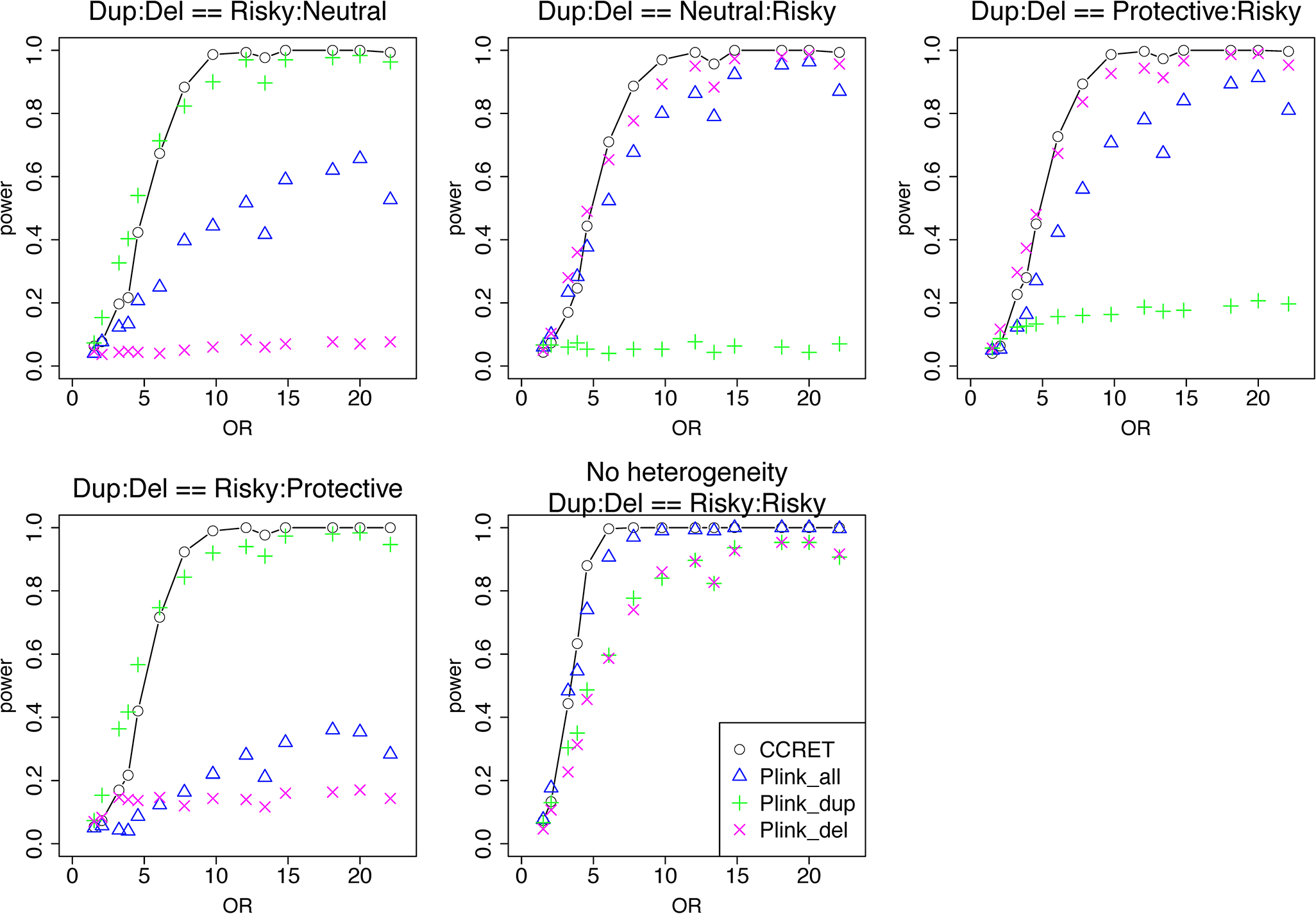 "Power comparison between CCRET and PLINK 2-sided tests for simulation I-B: within-locus heterogeneity of the dosage simulation, under 5 heterogeneity models as detailed in section ""Simulation Design""."