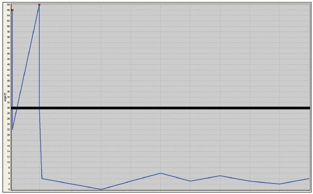 Záznam pooperační polohy hlavy z přenosné monitorovací jednotky u dobře spolupracujícího pacienta. Vodorovná čára vyznačuje odchylku 30 st. od správné polohy hlavy. Z křivky je zřejmé, že pacient velmi rychle pochopil princip polohování a udržuje hlavu ve správné pozici