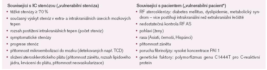 Rizikové faktory spojené s horší prognózou u nemocných se stenózami intrakraniálních tepen. Podle [8].
