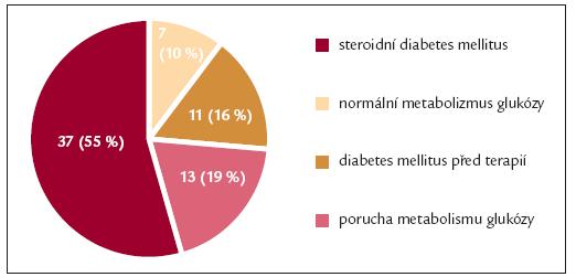 Tolerance glukózy: soubor 68 pacientů, léčených 40 mg dexametazonu na naší klinice v roce 2004.