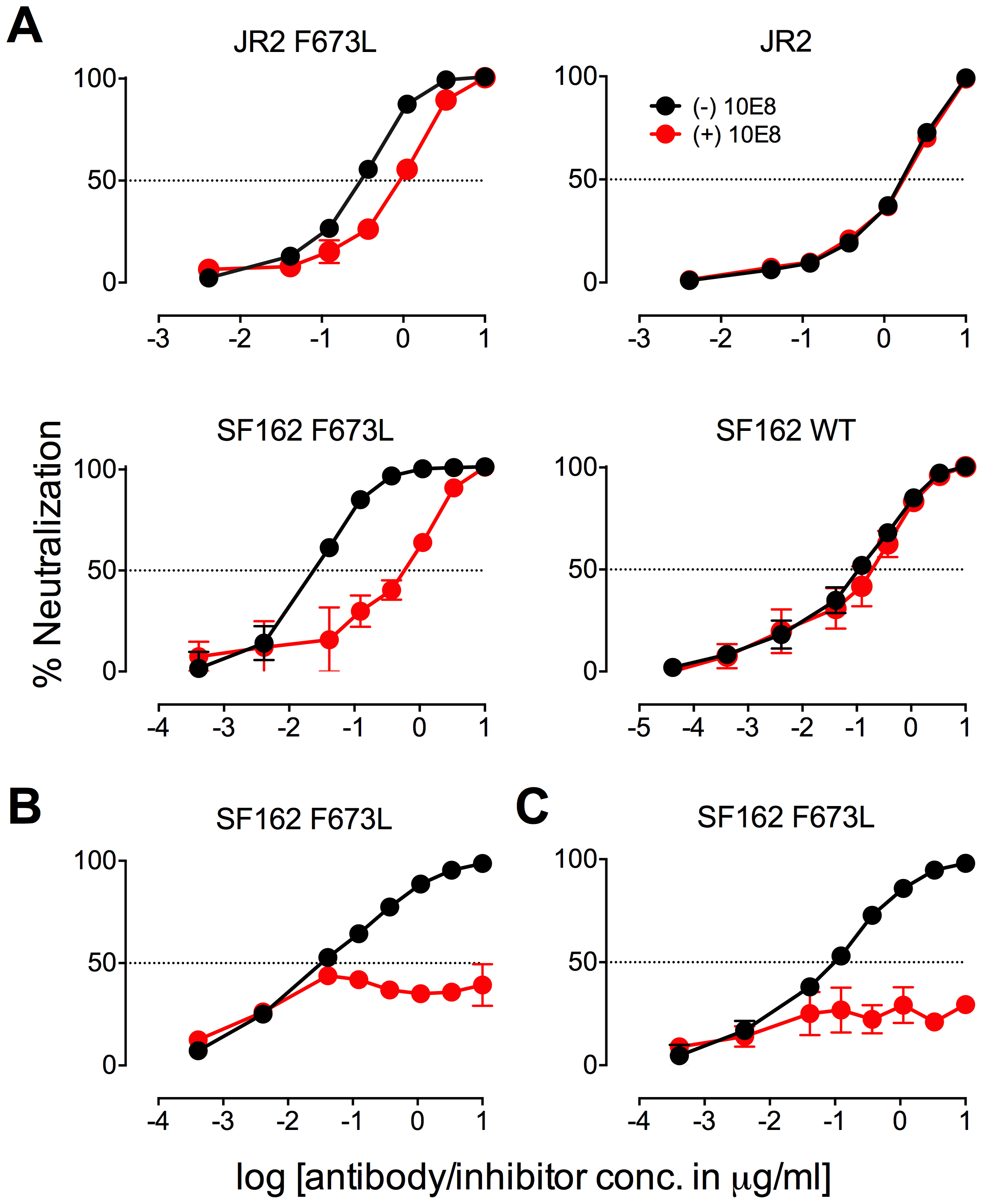 Presence of 10E8 alters sensitivity of HIV-1 to soluble CD4 as well as to antibodies against CD4 and coreceptor binding sites.