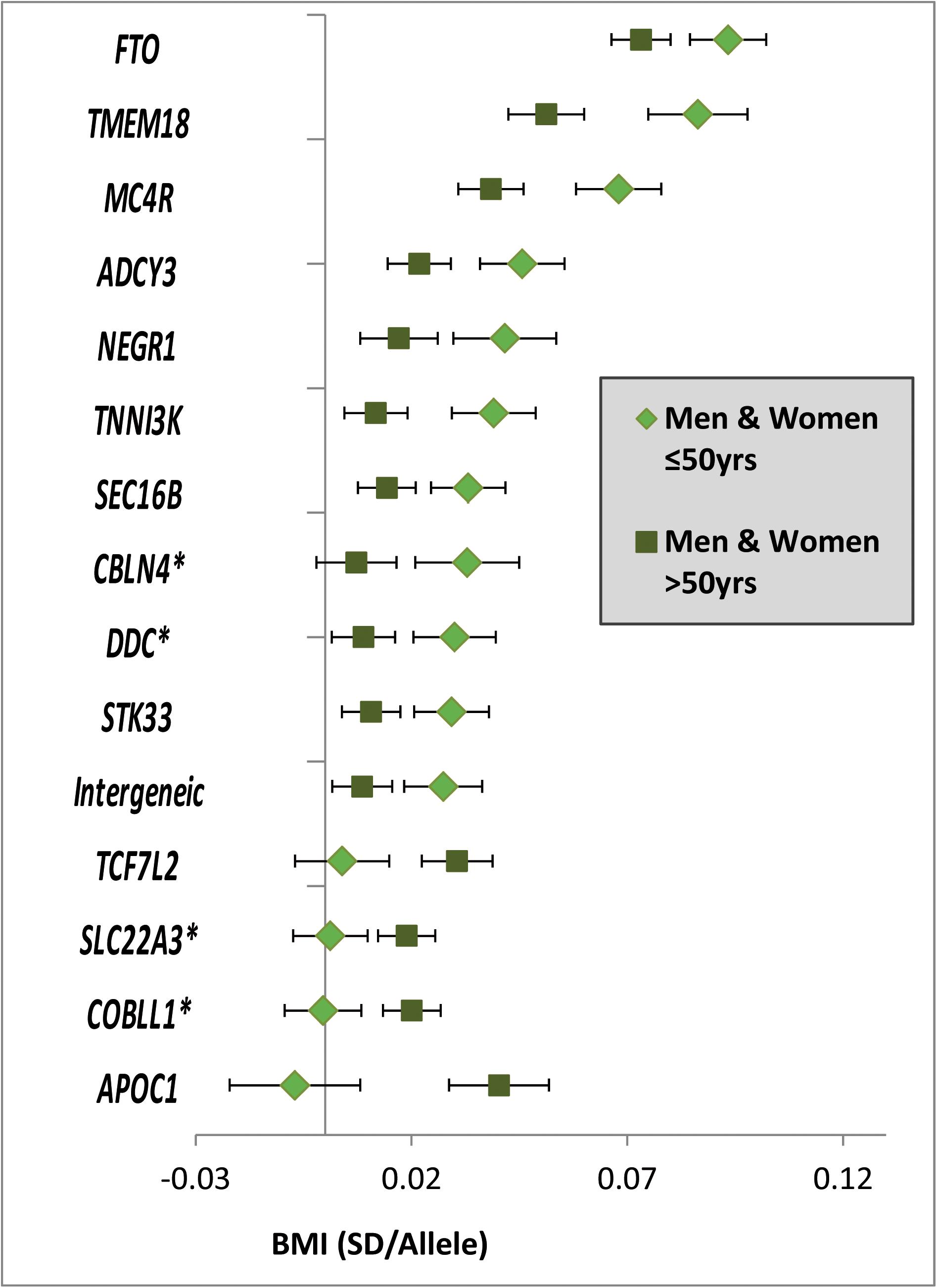 Age-dependent BMI loci.
