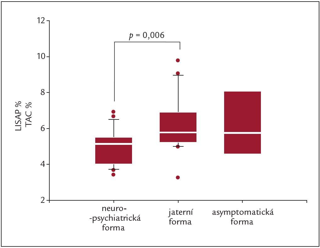 Celková antioxidační kapacita (TAC) u jednotlivých skupin pacientů s Wilsonovou chorobou. Upraveno podle [7].