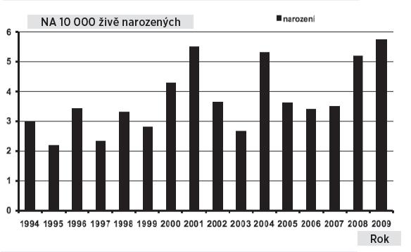 Anorektální malformace v České republice, prevalence u narozených dětí, 1994–2009 Fig. 10. Anorectal anomalies in the Czech Republic, prevalence of postnatally diagnosed cases, 1994–2009