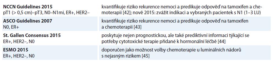 Indikace Oncotypu DX dle jednotlivých mezinárodních guidelines [42–45].