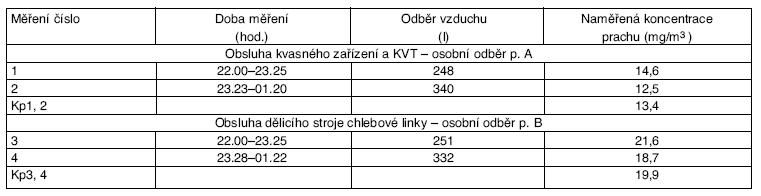 Výsledky měření prašnosti na dvou pracovních místech