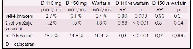 Krvácení ve studii RE-LY. Upraveno podle [11].