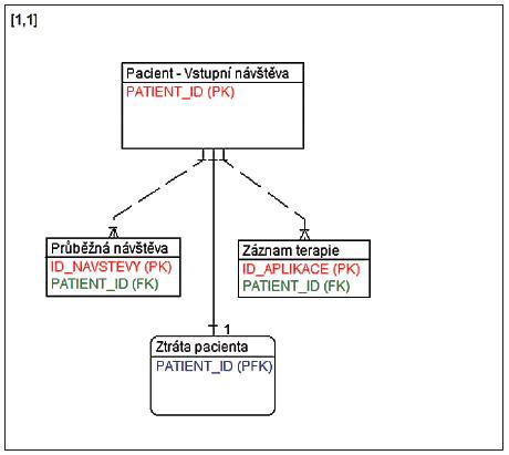 Logický datový model databáze projektu AMADEUS