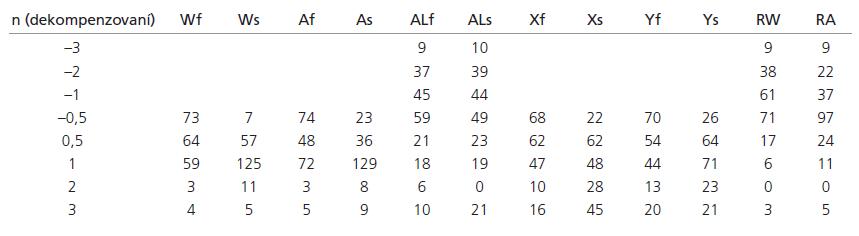 Výsledky měření souboru dekompenzovaných (n = 205).