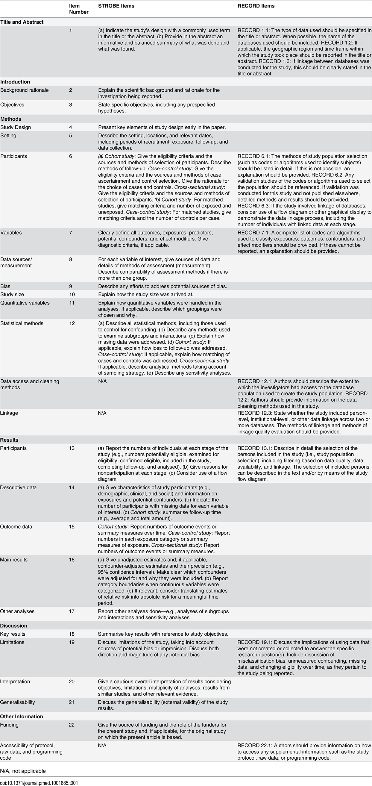 The RECORD statement: Checklist of items, extended from the STROBE statement, that should be reported in observational studies using routinely collected health data.