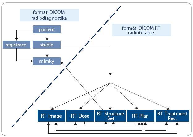 Vzájemný vztah a návaznost radioterapie na radiodiagnostiku a objektů DICOM a DICOM RT [3].