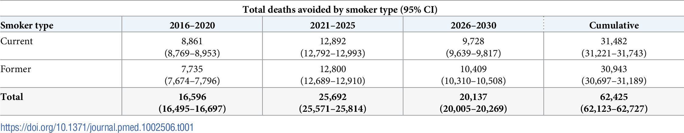 Estimated deaths avoided for current and former smokers compared to total population, 2016–2030.