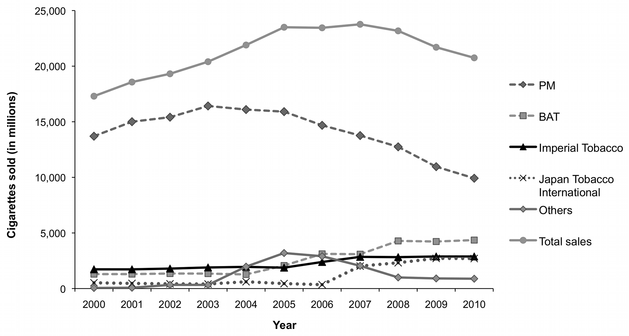 Cigarette sales by volume (in millions) overall and by company in the Czech Republic, 2000–2010.