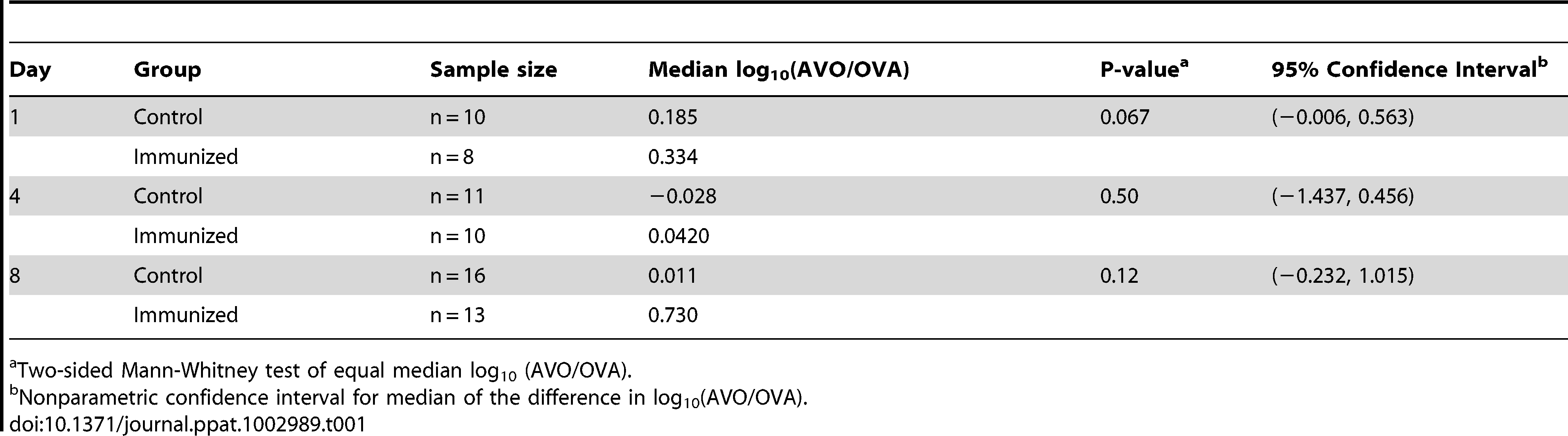 Analysis of competitive advantage for the antigen-negative strain.