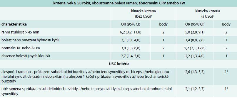 Klasifikační kritéria EULAR/ACR pro polymyalgia rheumatica z roku 2012. Skórovací algoritmus pro polymyalgia rheumatica s a bez použití USG vyšetření