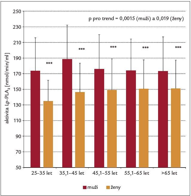 Aktivita Lp-PLA<sub>2</sub> podle věkových skupin a pohlaví. (Mann-Whitney U test pro diferenci mezi pohlavími; Kruskal-Wallis ANOVA pro trend).
