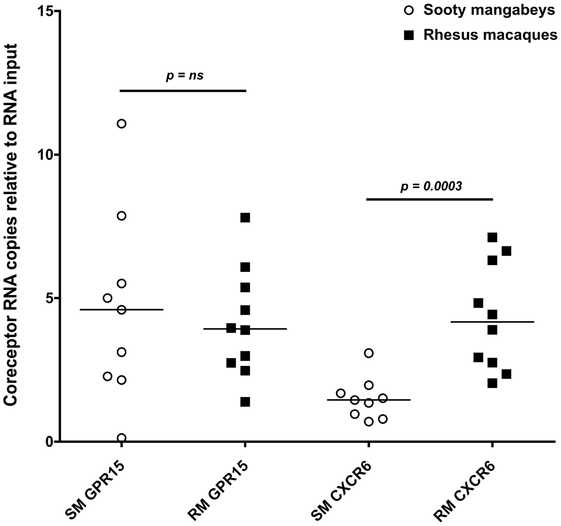 Alternative coreceptor expression in infants SMs and RMs.